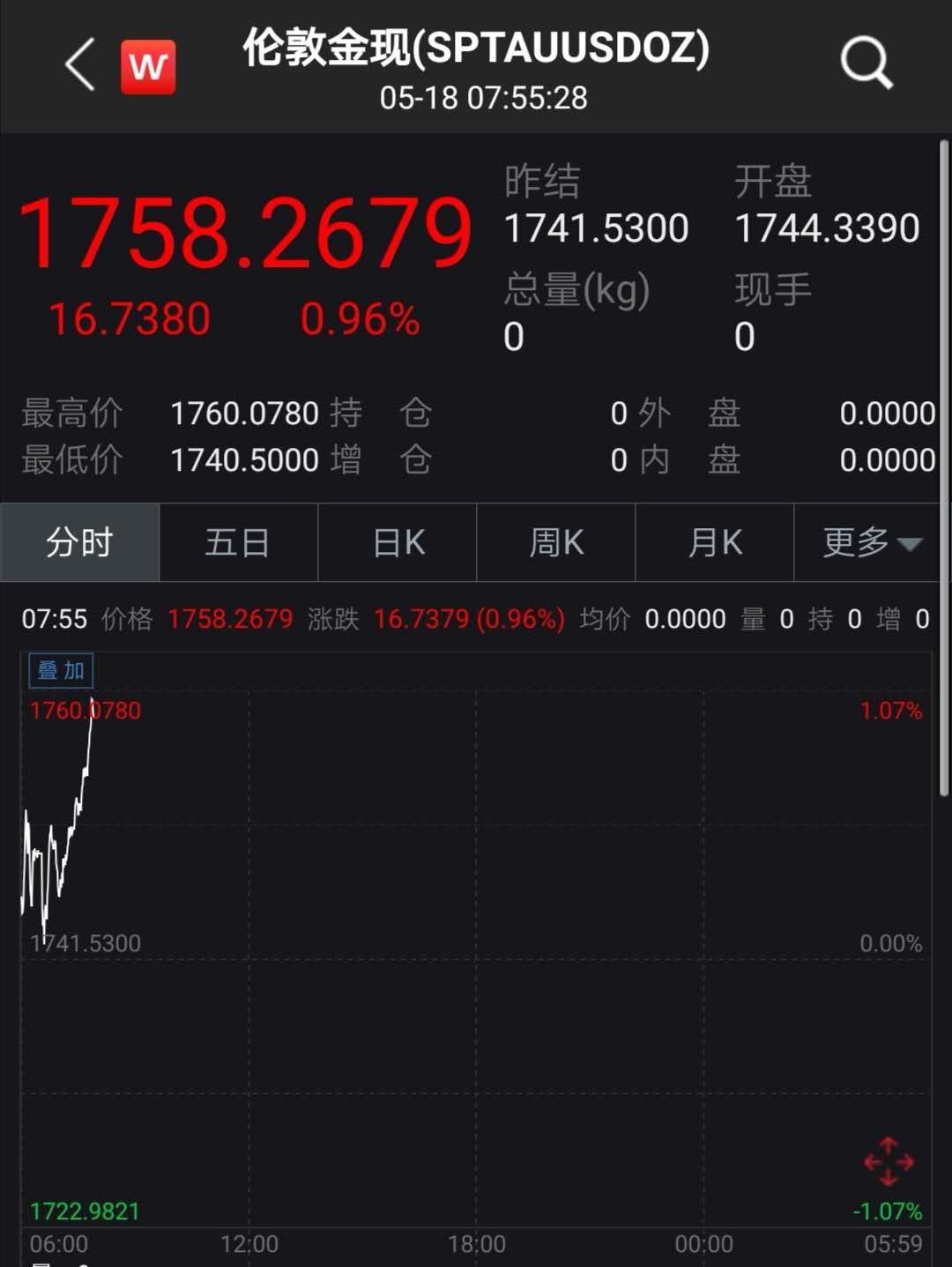 全球确诊471万!原油突破30美元,黄金暴涨!鲍威尔又怼负利率