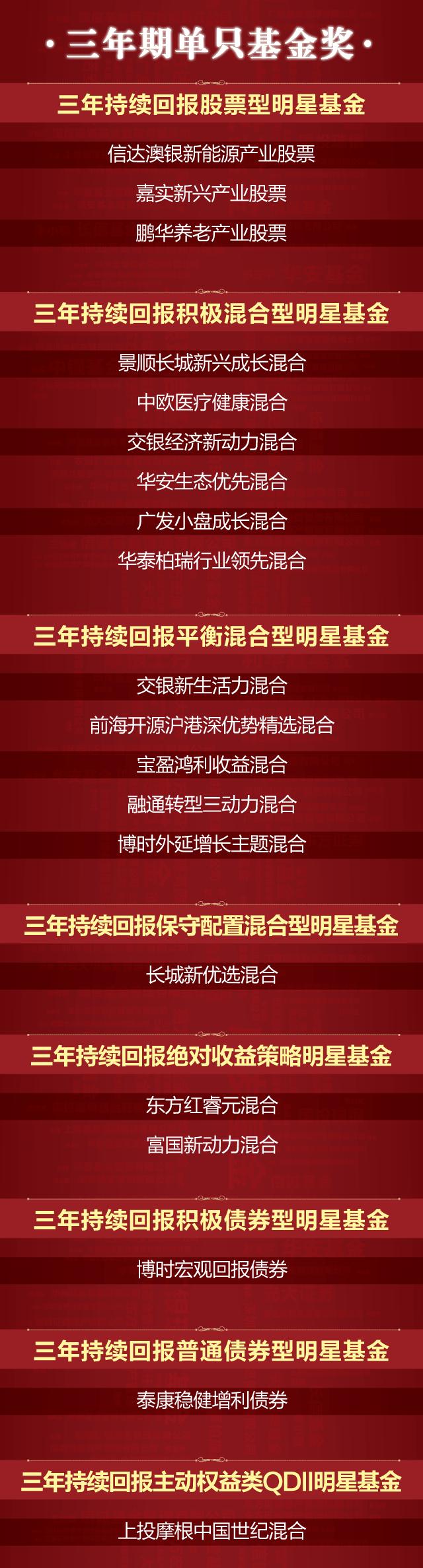 第15届中国基金业明星基金奖来了!这类奖项取消,新增ETF管理人