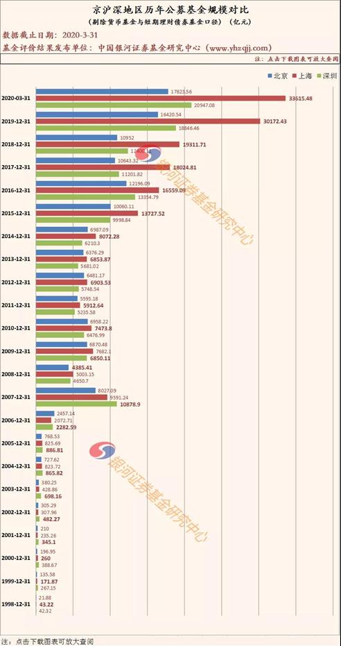 排名来了!1季度基金公司非货规模20强出炉京沪深三地大比拼