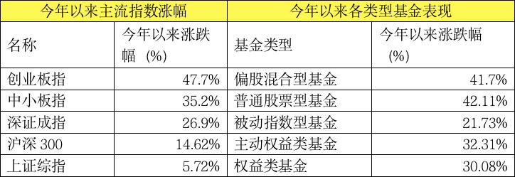 炒股不如买基金?年内最牛基金收益率超110%主动偏股基金最新收益50强来了