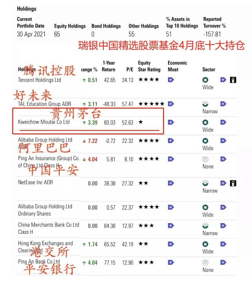 茅台暴涨背后竟是全球最大中国股票基金连续加仓更有摩根加仓700%多!