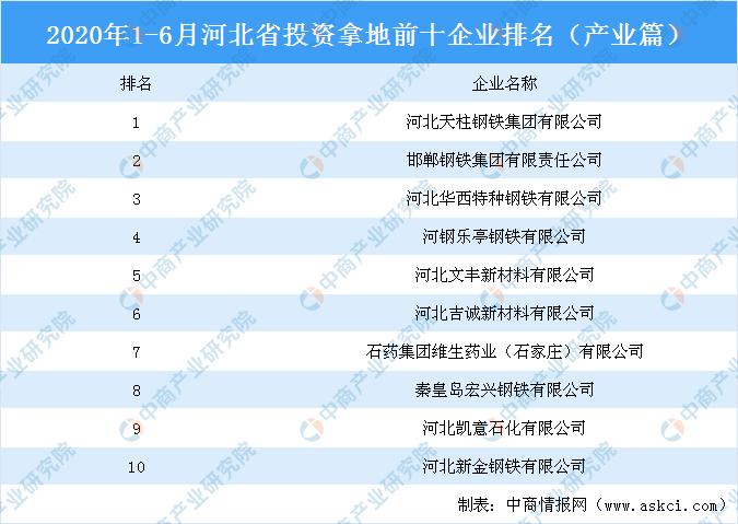 工业地产股票情报:2020上半年河北省出资拿地前十企业排行榜(工业篇)