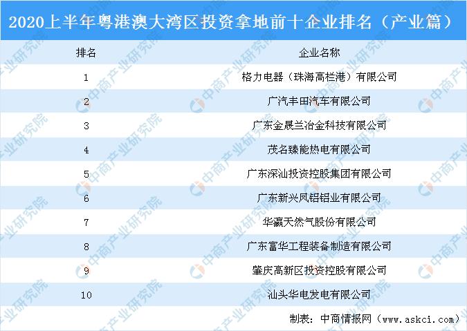 工业地产股票情报:2020上半年粤港澳大湾区出资拿地前十企业排行榜(工业篇)