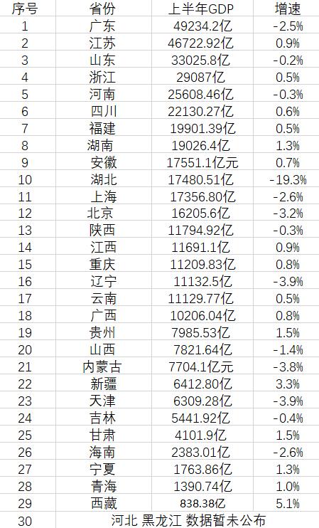 2020年上半年GDP预测_2020年上半年31省gdp