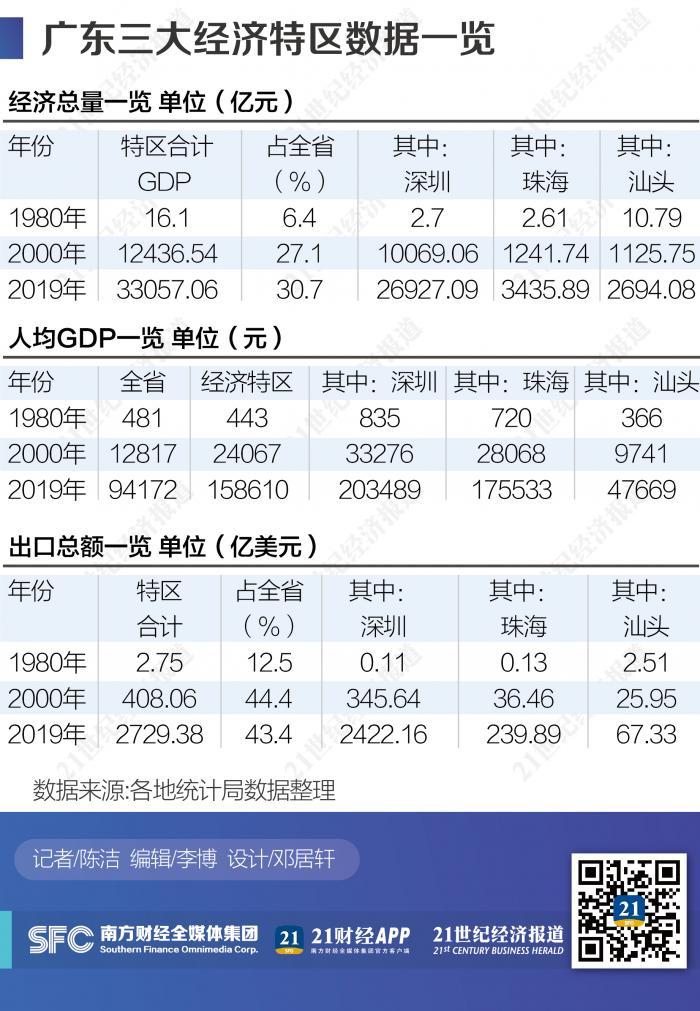 """数说广东""""特区动力"""":三大经济特区40年经济增长超2000倍"""