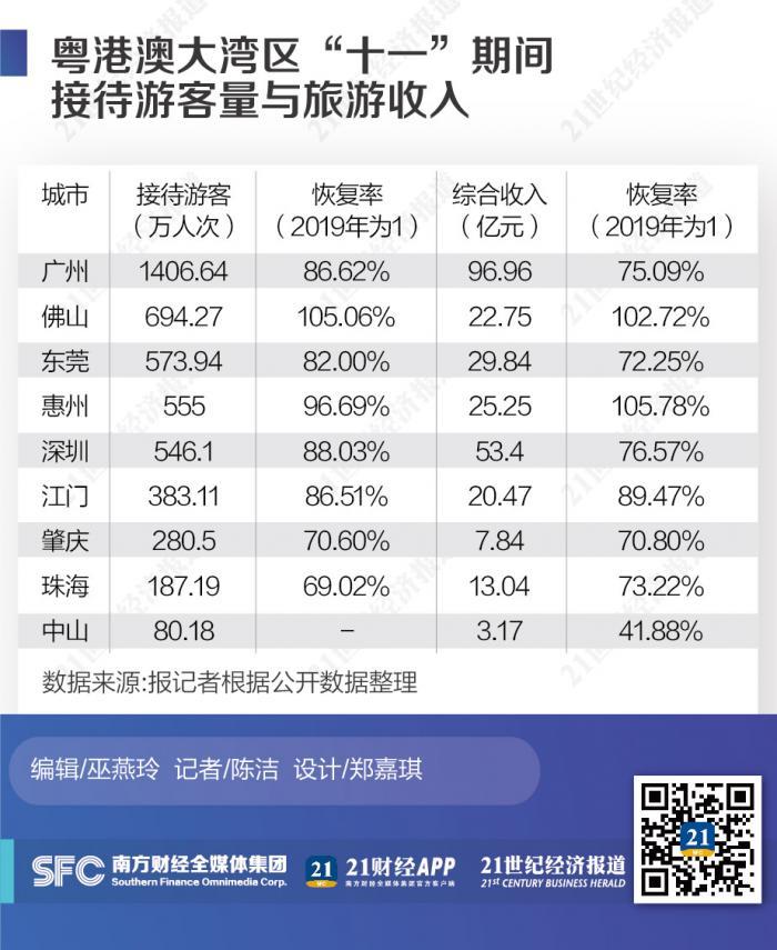 """大湾区国庆旅游火爆 周边客流给力佛山惠州收入""""逆袭"""""""