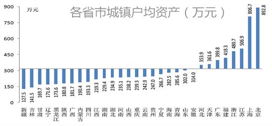 我国城镇住房拥有率达到96% 户均总资产317.9万元