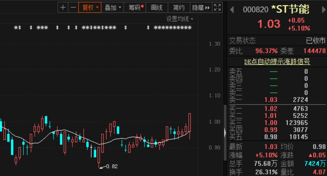 "*ST节能真""能""!大限日两笔大单拉涨,股价重回1元!退市危机还在吗?"