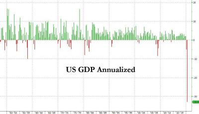 -32.9%,美国二季度GDP史上最惨!特朗普建议推迟美国大选!原油突然跳水
