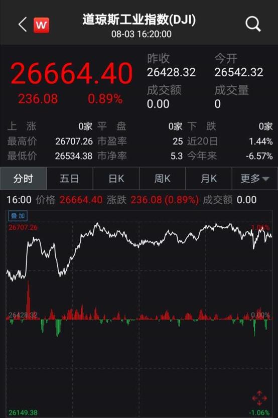 美股又嗨了,纳指再创新高!收购TikTok,微软市值一夜暴涨6000亿