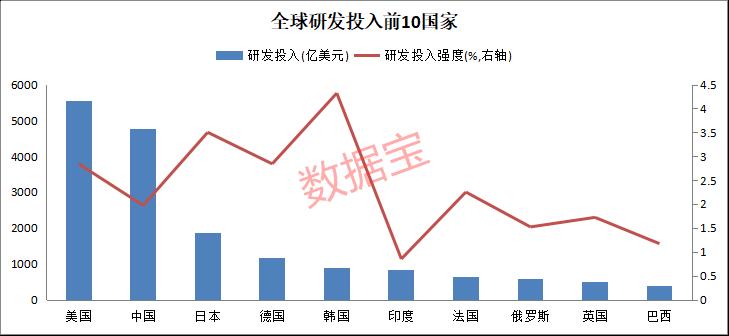 美股科技板块暴涨18倍,A股为何远远落后?中国研发金额是日德韩印四国总和,外媒:中国技术公司升值速度更快