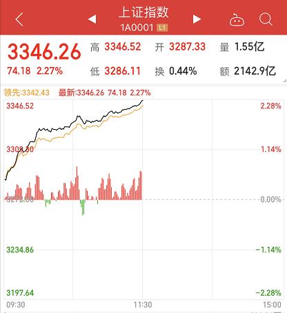 股民沸腾!A股放量暴涨:创业板节后狂拉7%,芯片军工领涨,牛市旗手也疯狂!