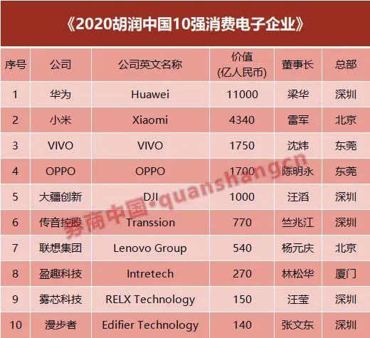 中国消费电子哪家强?