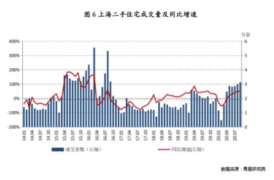上海二手房成交创4年新高,什么信号?楼市要触底反弹?又一城市加码调控
