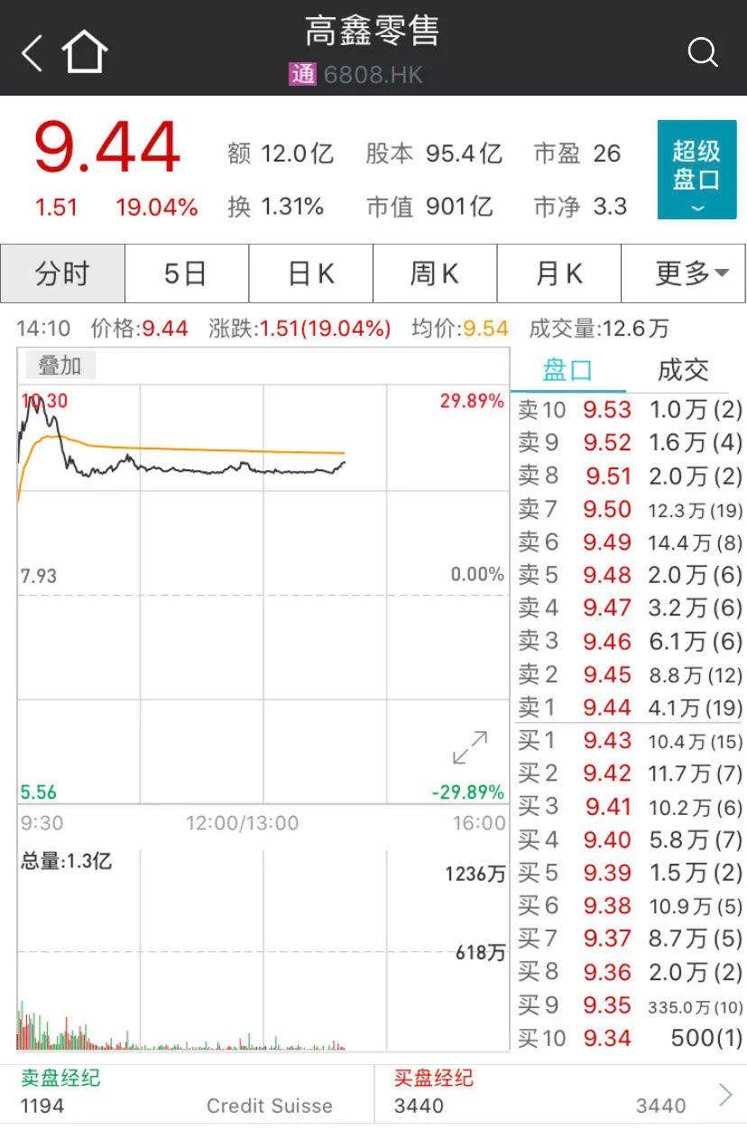 阿里出手,这家公司股价飙升近20%!此前3个月已暴跌40%…阿里新零售布局提速