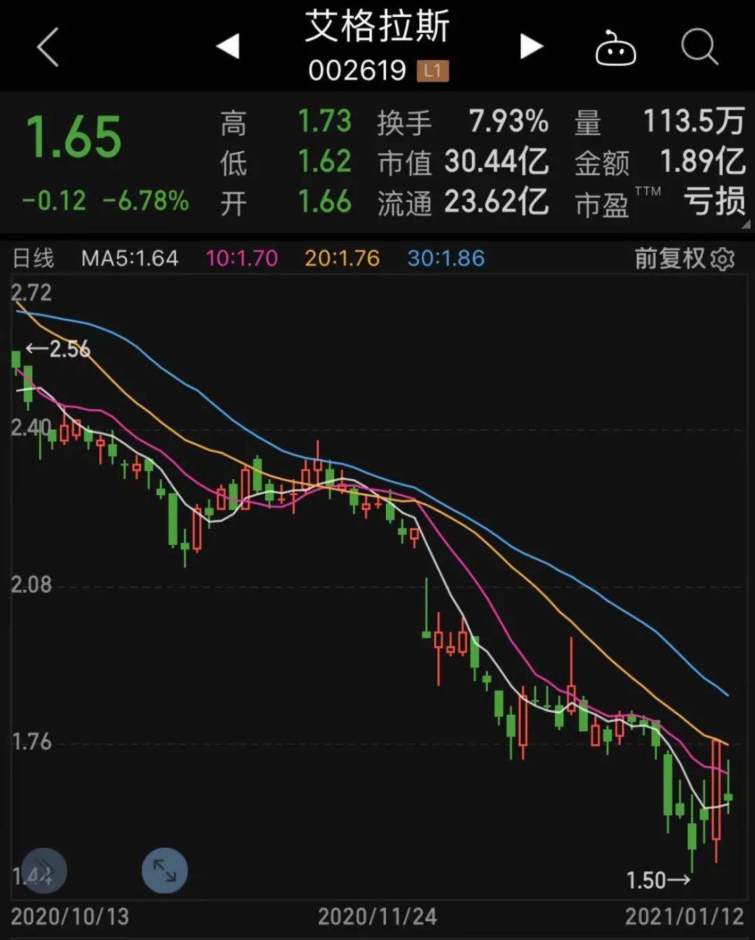 """昔日""""股王""""短短数月腰斩!机构扎堆推荐的股票,23只股价腰斩,发生了什么?"""