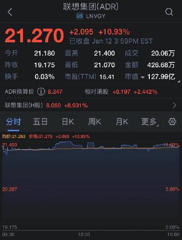 要回科创板!老牌千亿科技巨头官宣,股价两天狂涨20%多