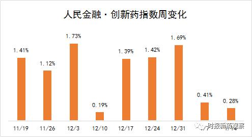 人民金融·创新药指数涨0.28% | 国内首款CAR-T要来了,4款获突破性治疗认证,中国CAR-T疗法将迎突破