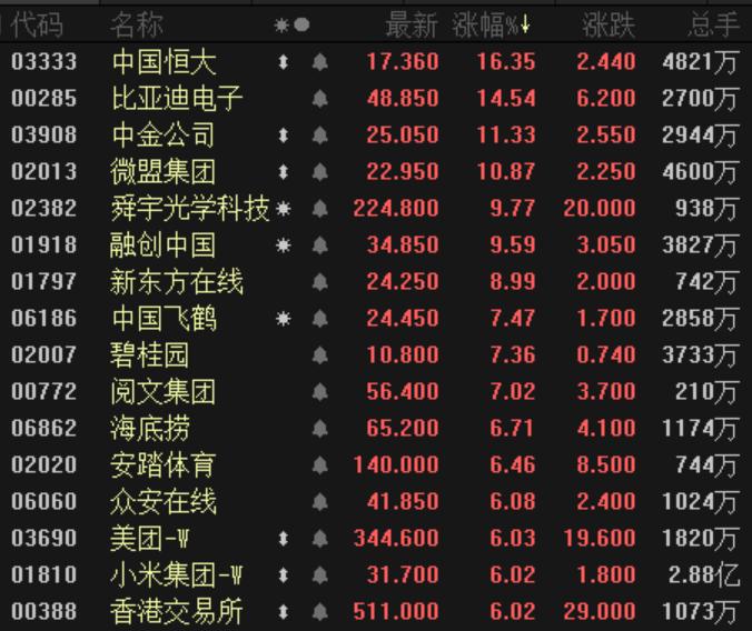 港股沸腾了!美团、中金等大批公司创历史新高,南下资金半日狂买189亿港元
