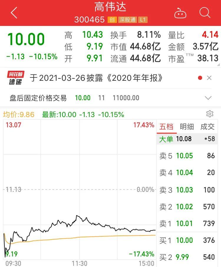 又见商誉爆雷!计提近8亿商誉股价跌超10%,交易所紧急问话,这些个股
