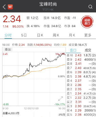 """宝峰时尚开年来股价暴涨近200% """"拖鞋大王""""变身材料科技公司"""