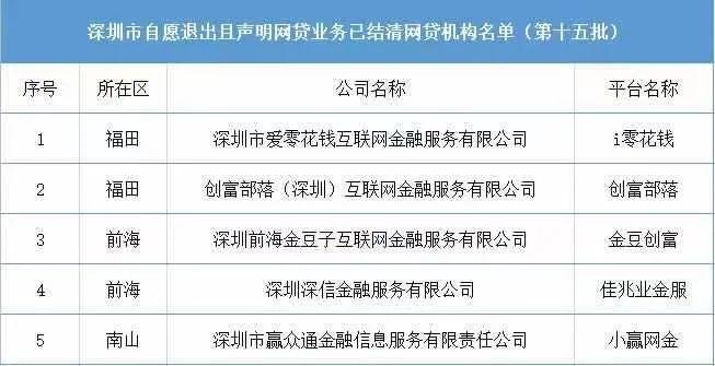 最新!深圳合计209家P2P机构自愿退出!(附名单)