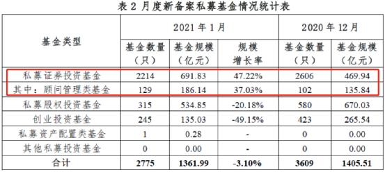 私募基金管理总规模突破17万亿 上海领跑全国排名第