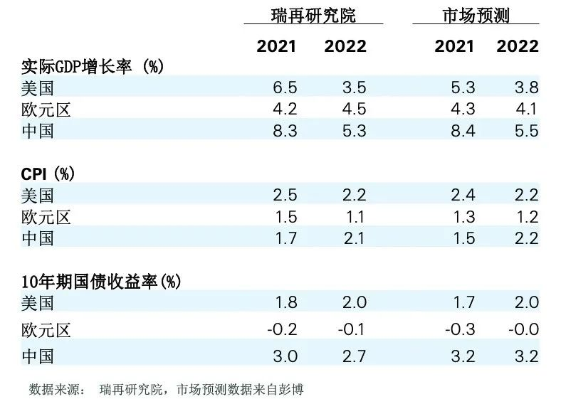 瑞士再保险:今年中国GDP增速将达8.3%,保费增速触底反弹,机会在这些领域