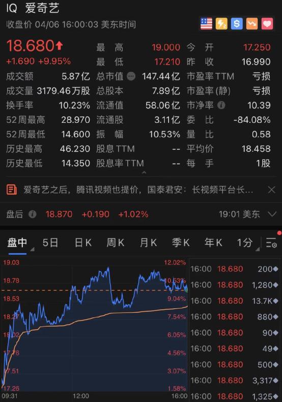 历史罕见!中概股联代科技IPO首日就暴涨10倍!