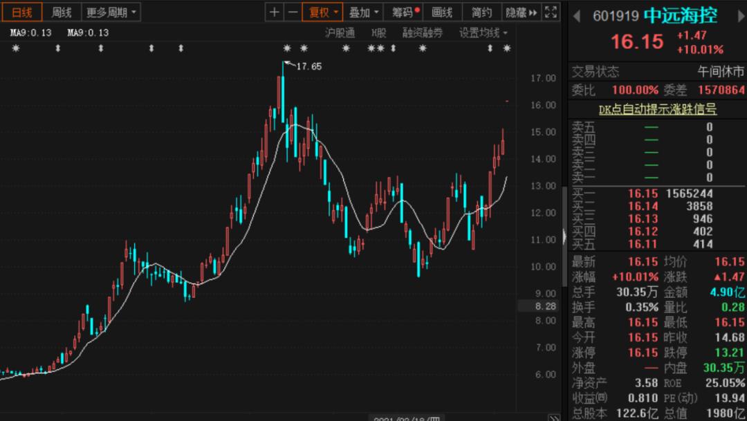 彻底火出圈了!中远海控引爆海运股涨停潮,港股一度暴涨近30%!中金火速大幅调高目标价