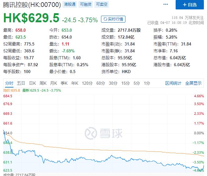 腾讯大股东宣布减持!1000多亿大抛售,投资已赚1.6万亿,收益率780000%