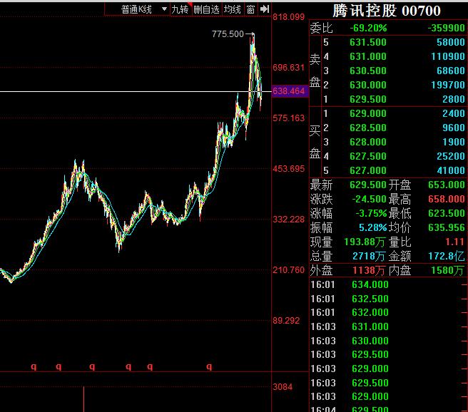 突发重磅!腾讯大股东拟减持1200亿港元,市场如何消化? 三年前减持后股价这样走…