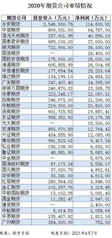 """35家期货公司去年业绩出炉!行业""""一哥""""永安期货净利润超11亿元,这家公司净利润暴增逾15倍"""