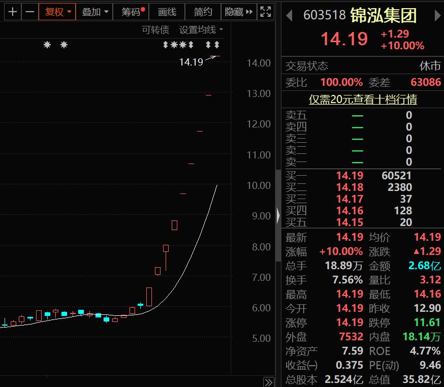 股价九连板,市值10天翻倍!锦泓集团紧急提示风险