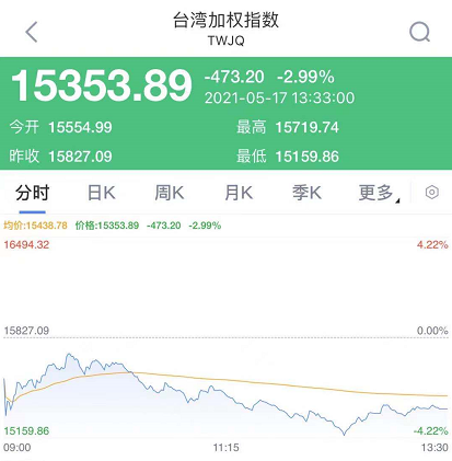 一天新增333例确诊,台湾股市又崩了!A股跌停超100家,核心资产却大涨!